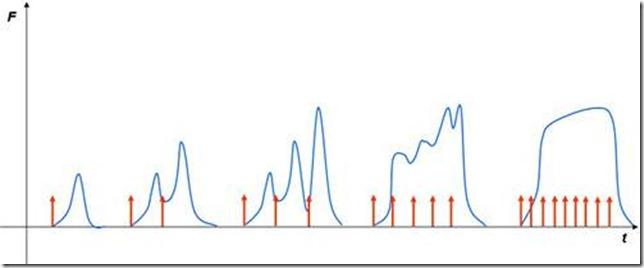 frequenza di scarica