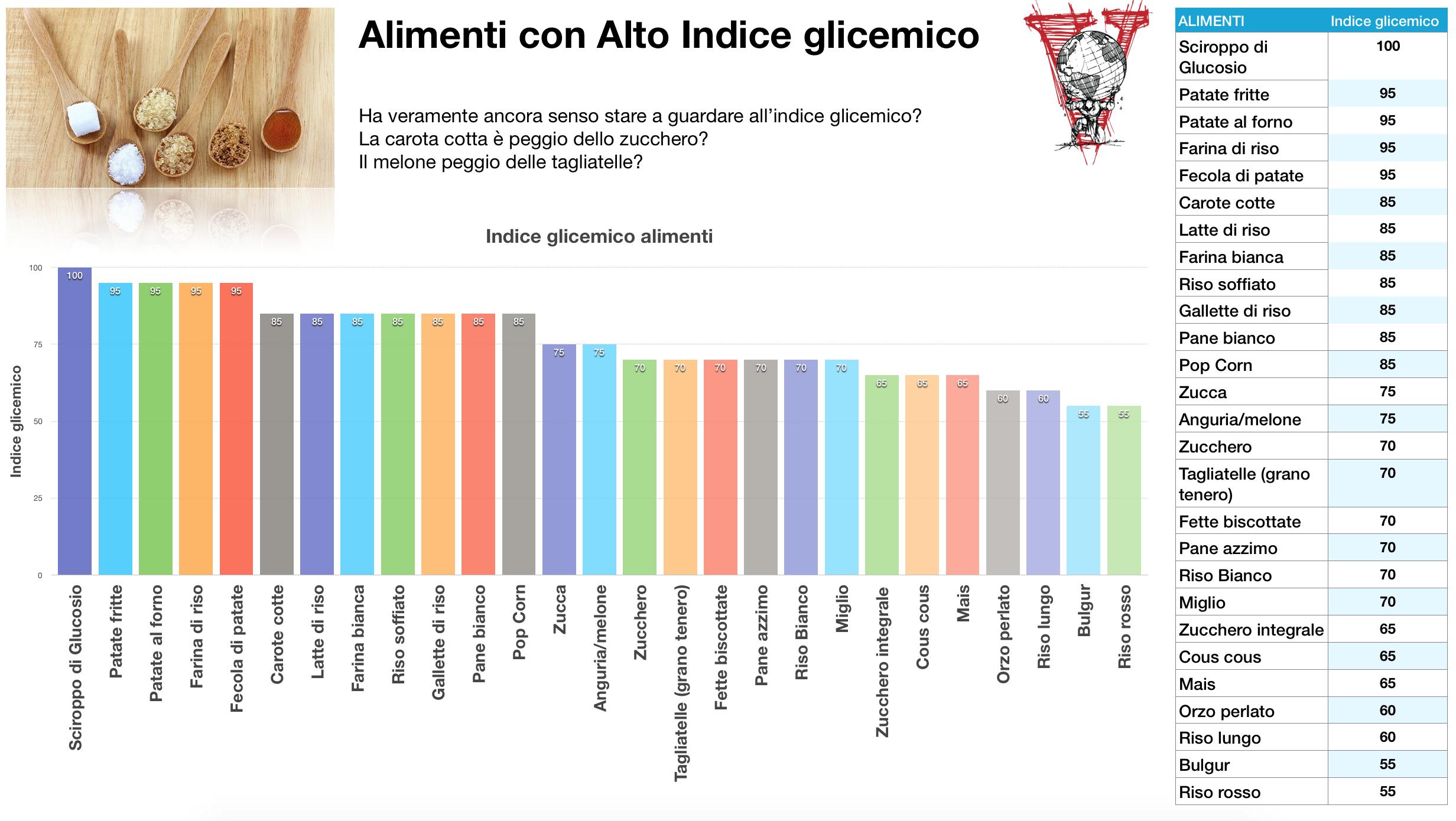 Alimenti ad alto indice glicemico