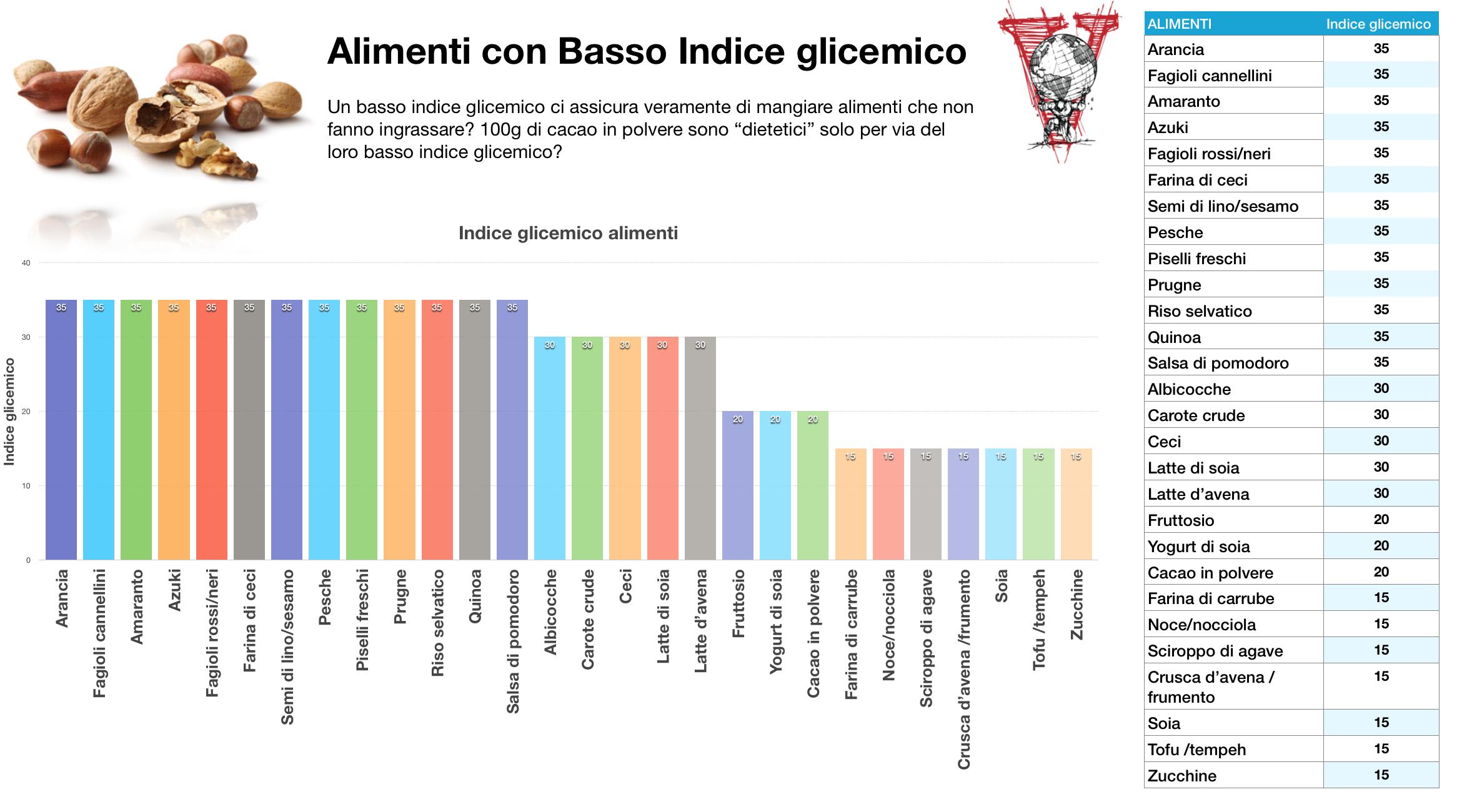 Alimenti basso indice glicemico