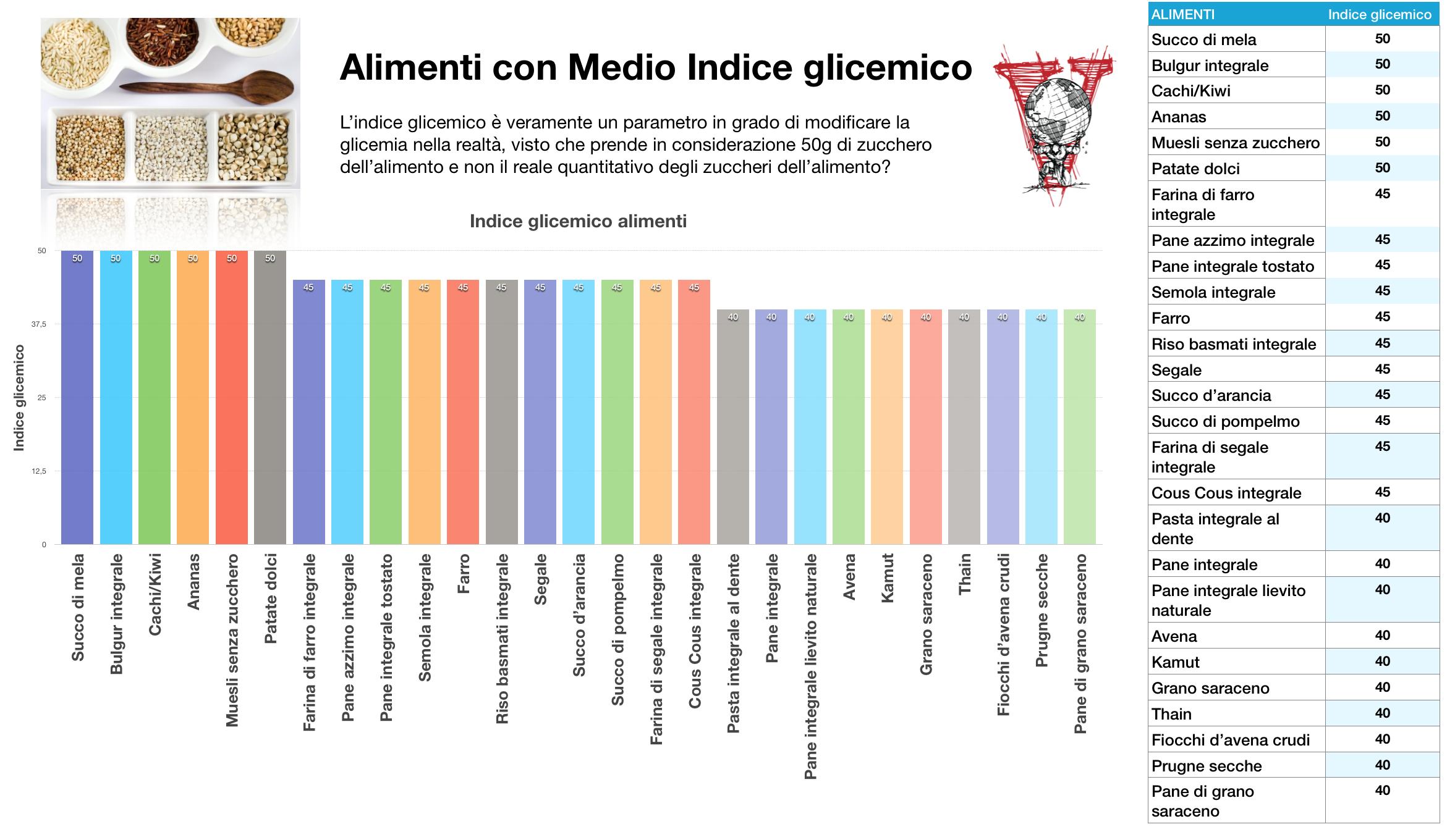 Alimenti con medio indice glicemico