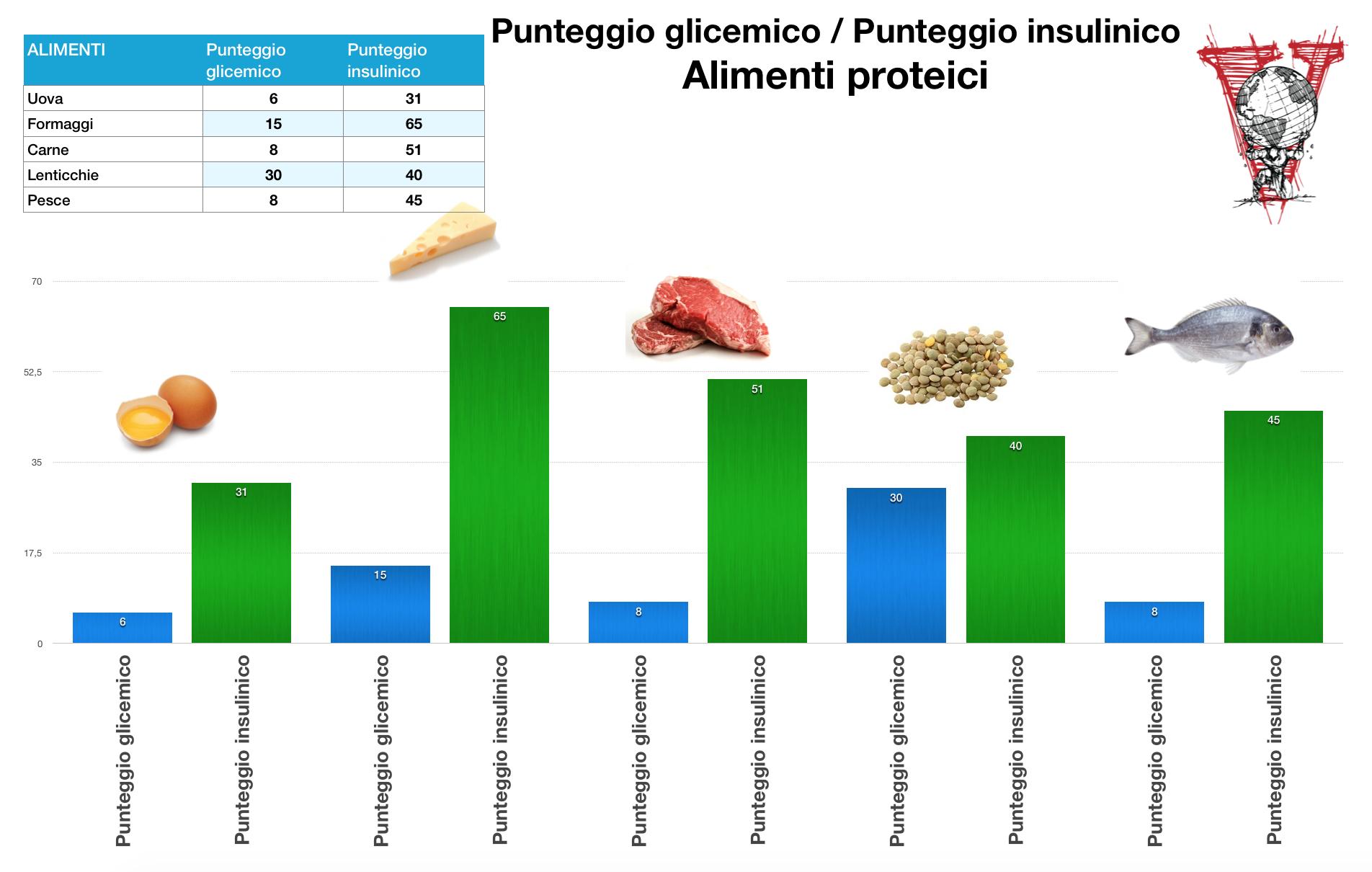 Indice insulinico alimenti proteici