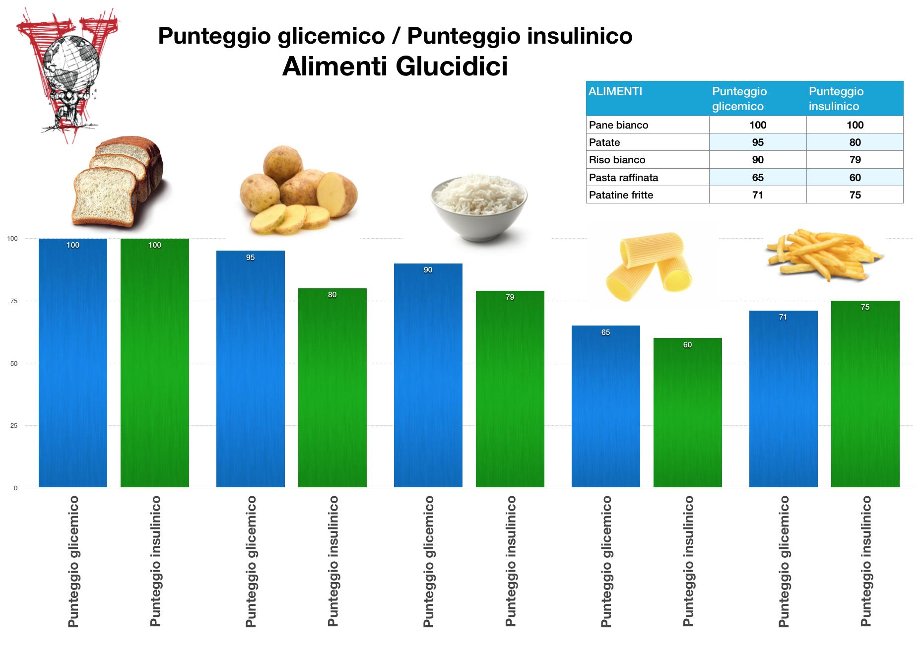 Punteggio insulinico alimenti glucidici