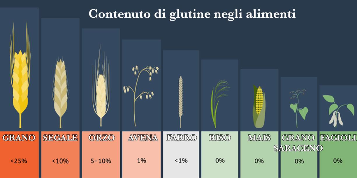 contenuto di glutine negli alimenti