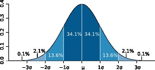 curva gaussiana