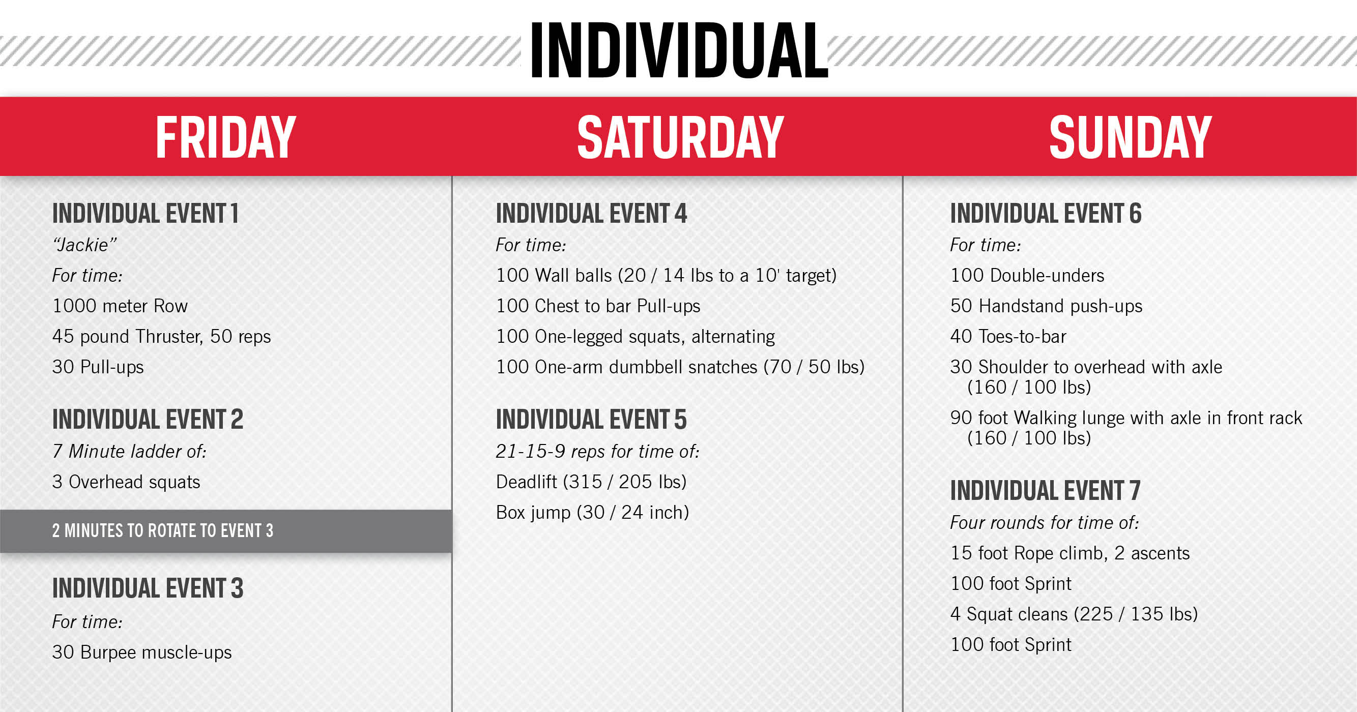 Regionals Workout Crossfit
