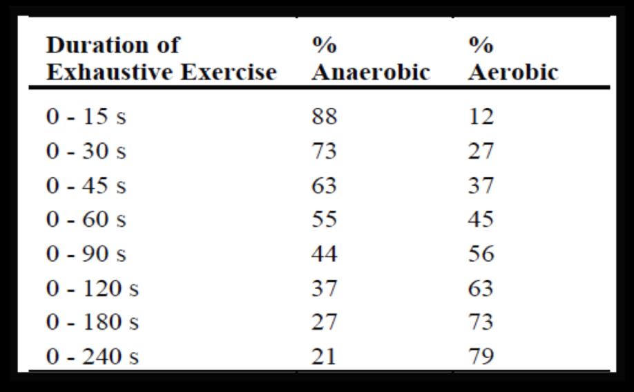 Allenamento aerobico o anaerobico negli sport da combattimento