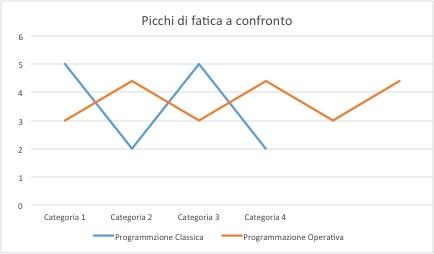 grafico programmazione