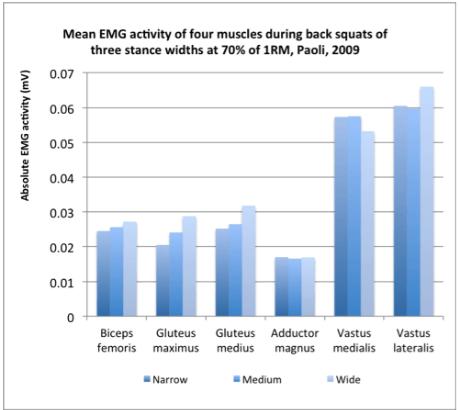 Attivazione muscoli squat