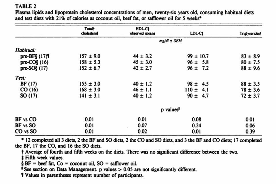 Olio di cocco variazioni ematiche