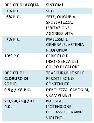 Deficit di acqua sintomi