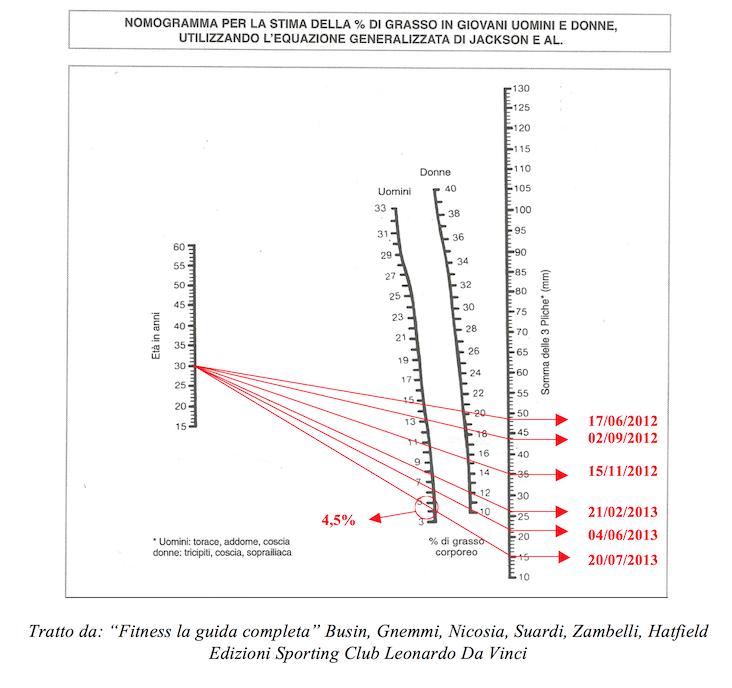 calcolo della percentuale di grasso corporeo senza pinze