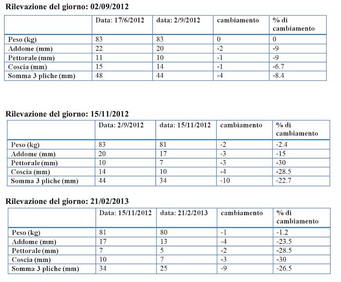 Tabella risultati 1