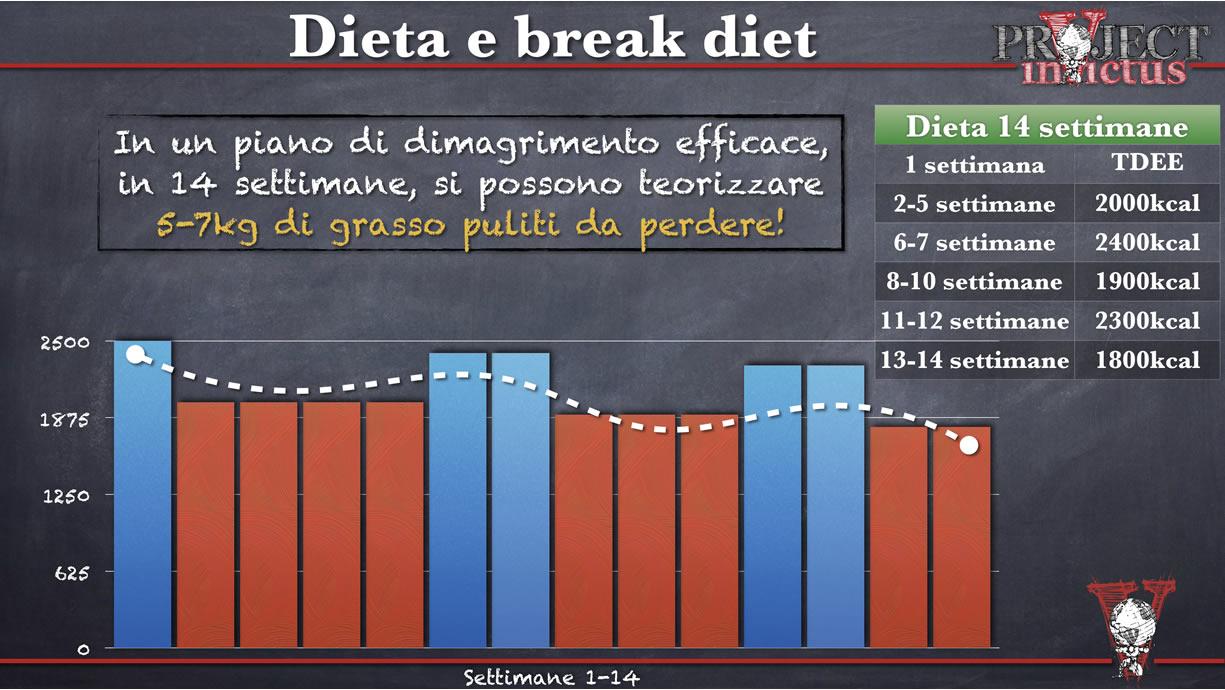 Dieta Settimanale Vegetariana Calorie : Dieta per dimagrire cosa non devi mai dimenticare