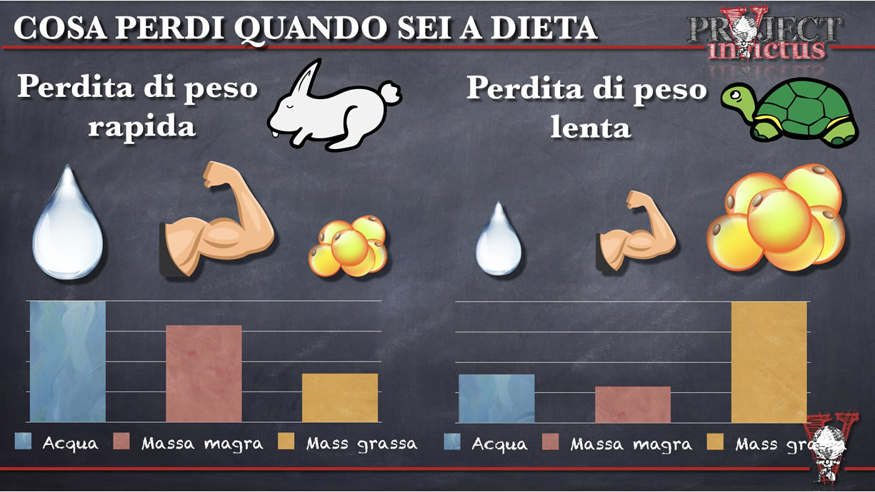 perdere peso o dimagrire