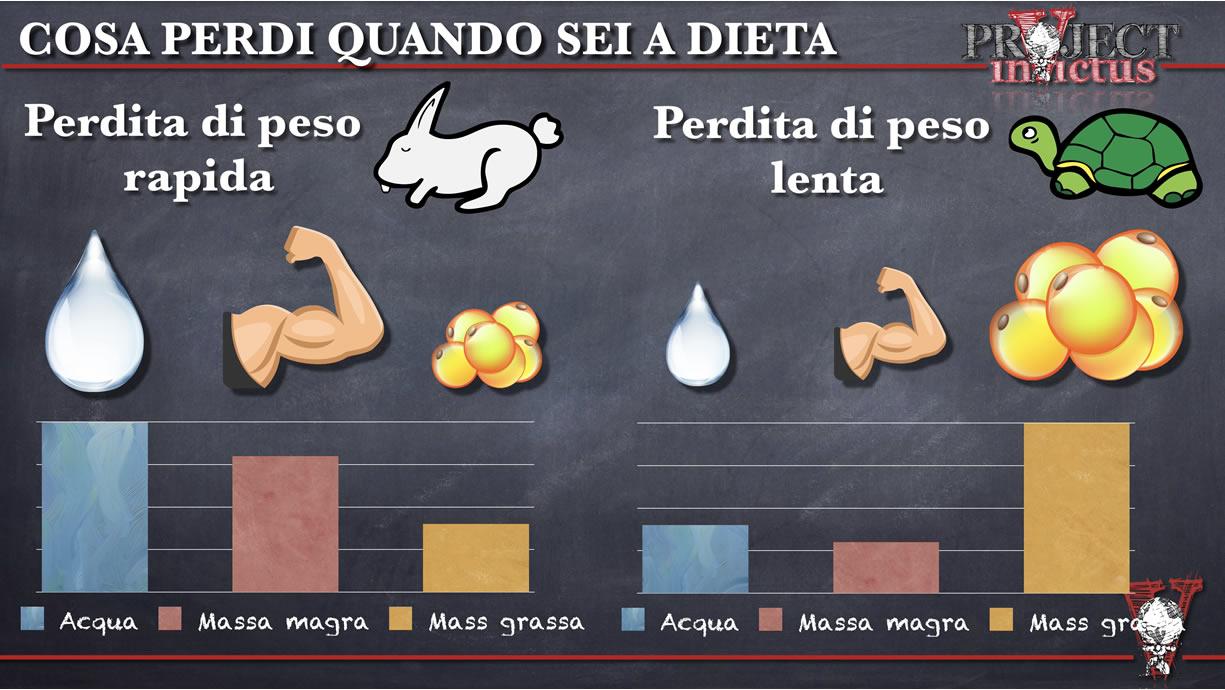 dieta per definire i muscoli veloci