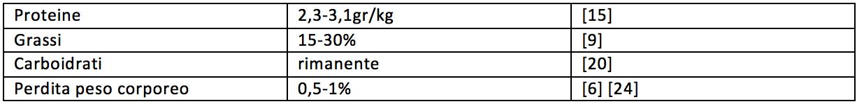 Tabella macronutrienti natural bodybuilding