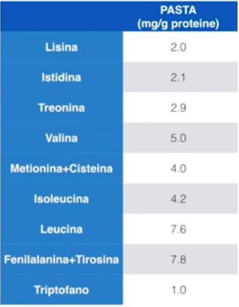 Valore aminoacidico pasta