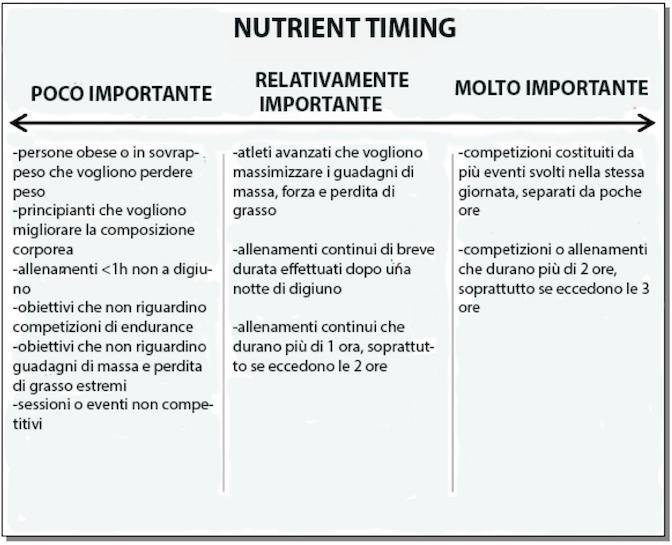 Elementi importanti alimentazione