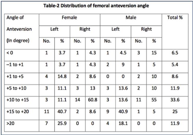 tabella angolo coxo-femorale