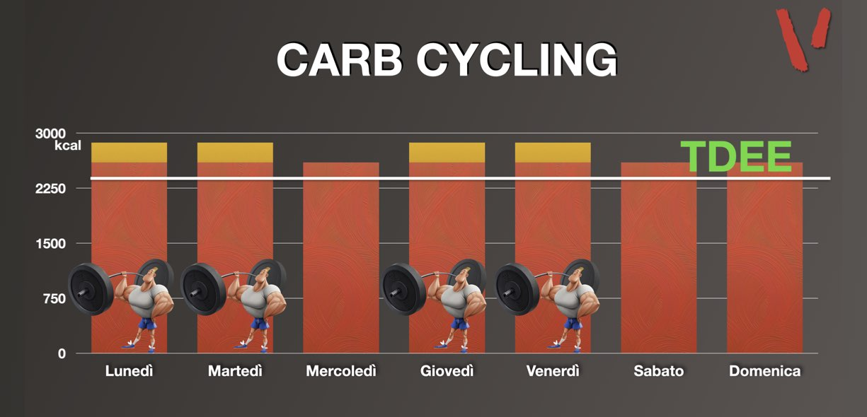 Carb Cycling in massa