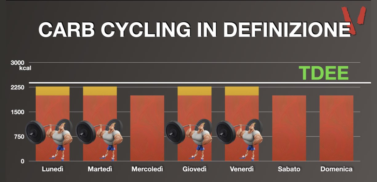 Carb Cycling definizione