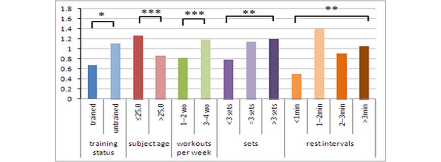 frequenza allenamento