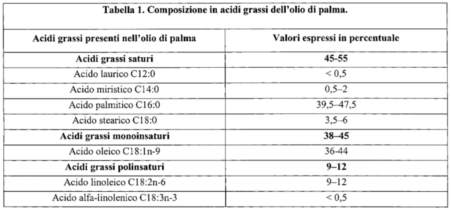 composizione acidi grassi olio di palma