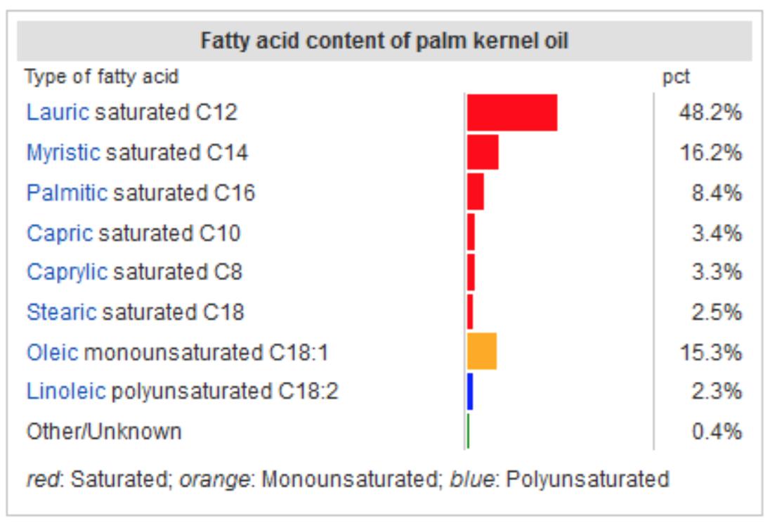 Composizione olio palmisto