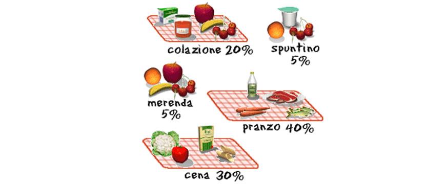 distribuzione calorie pasti colazione pranzo cena