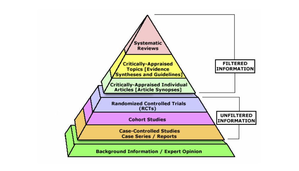 piramide evidenze scientifiche