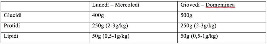 tabella alimentare