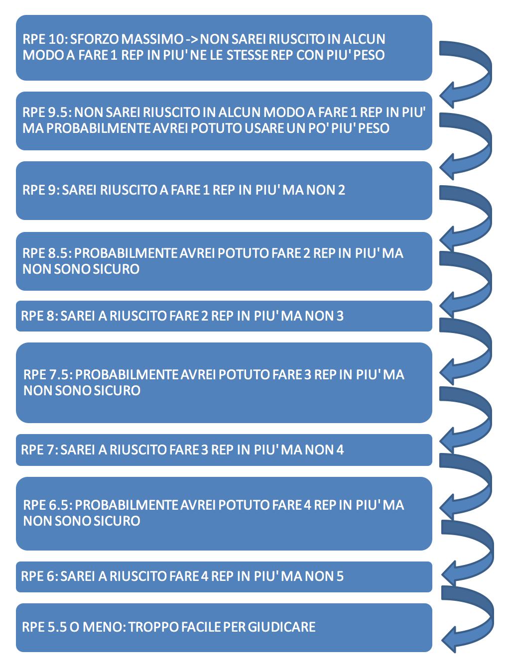 tabella autoregolazione forza