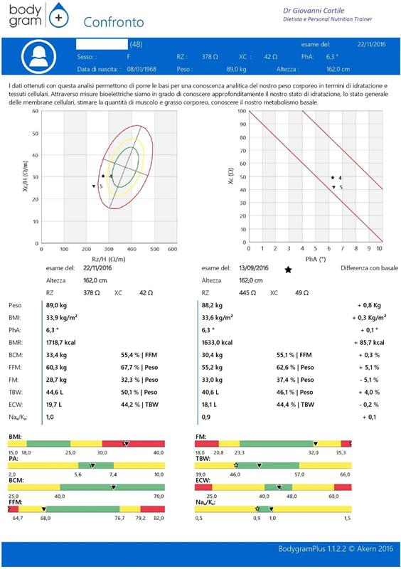 bioimpedenziometria risultati