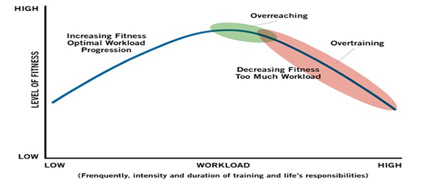 curva overreaching