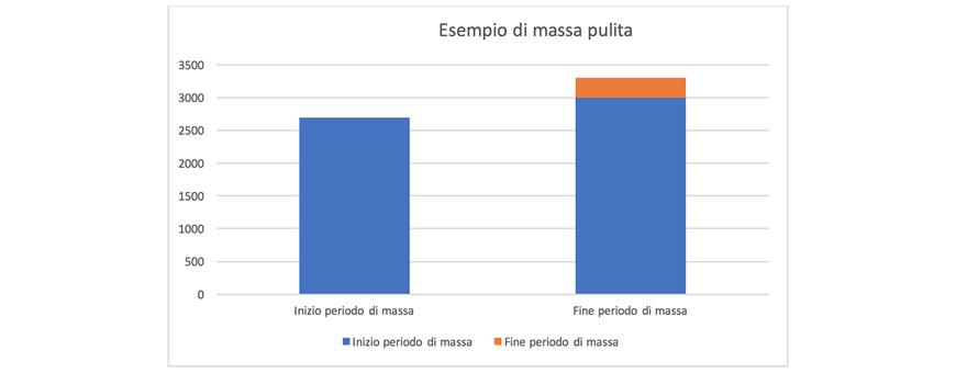grafico fase di massa pultia