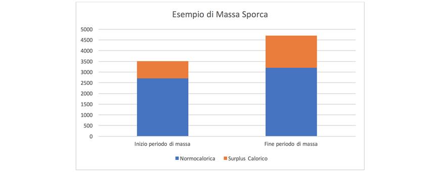grafico fase massa sporca