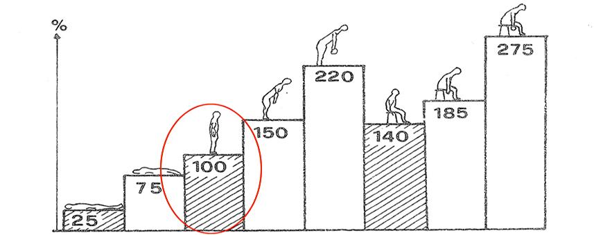 postura e carico colonna vertebrale