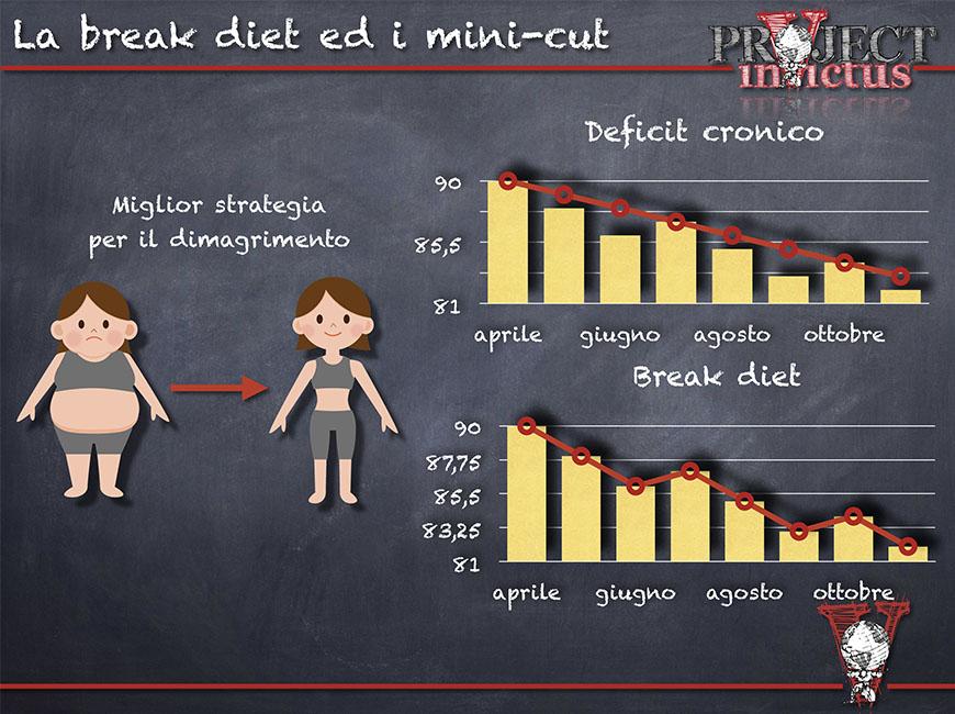 calcolo delle calorie e strategie dimagranti