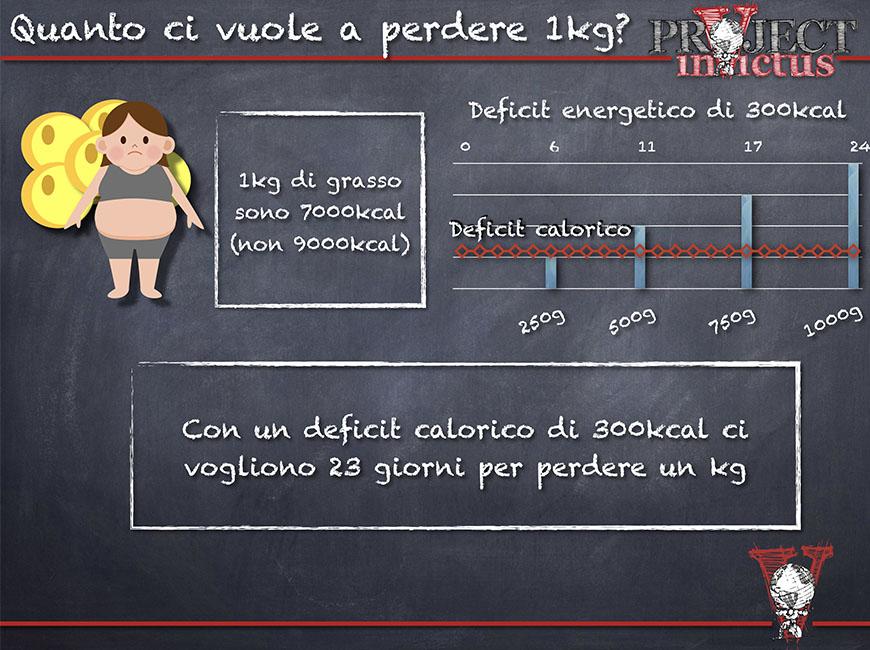 calcolo calorico per perdere 1kg