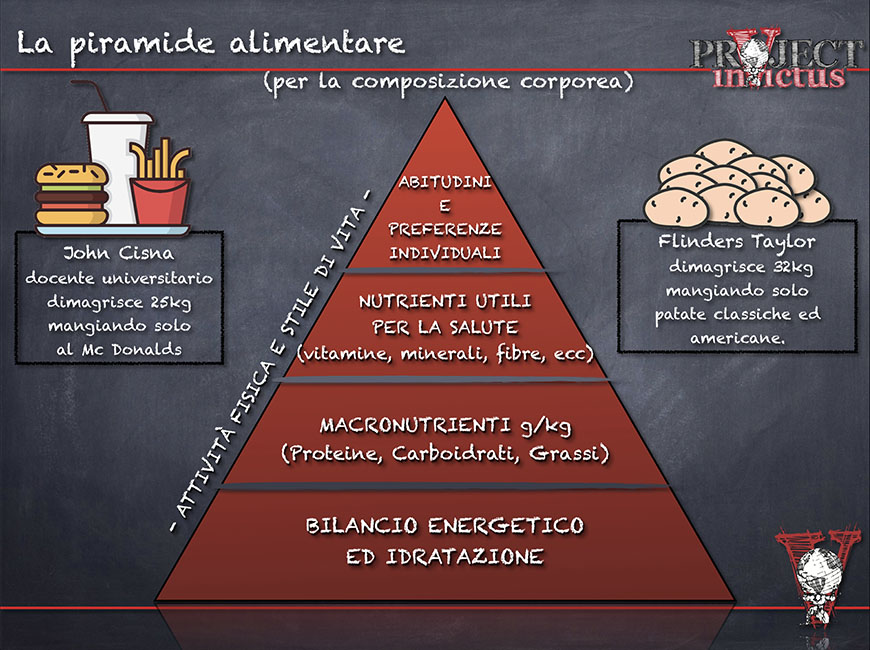 peso forma piramide