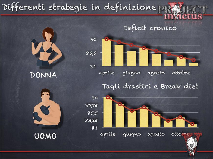 dieta bodybuilding donne