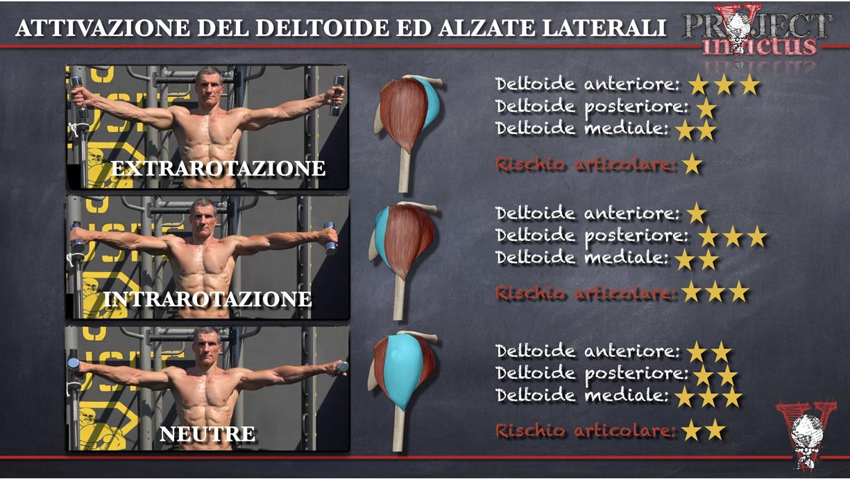 Allenamento deltoidi alzate laterali