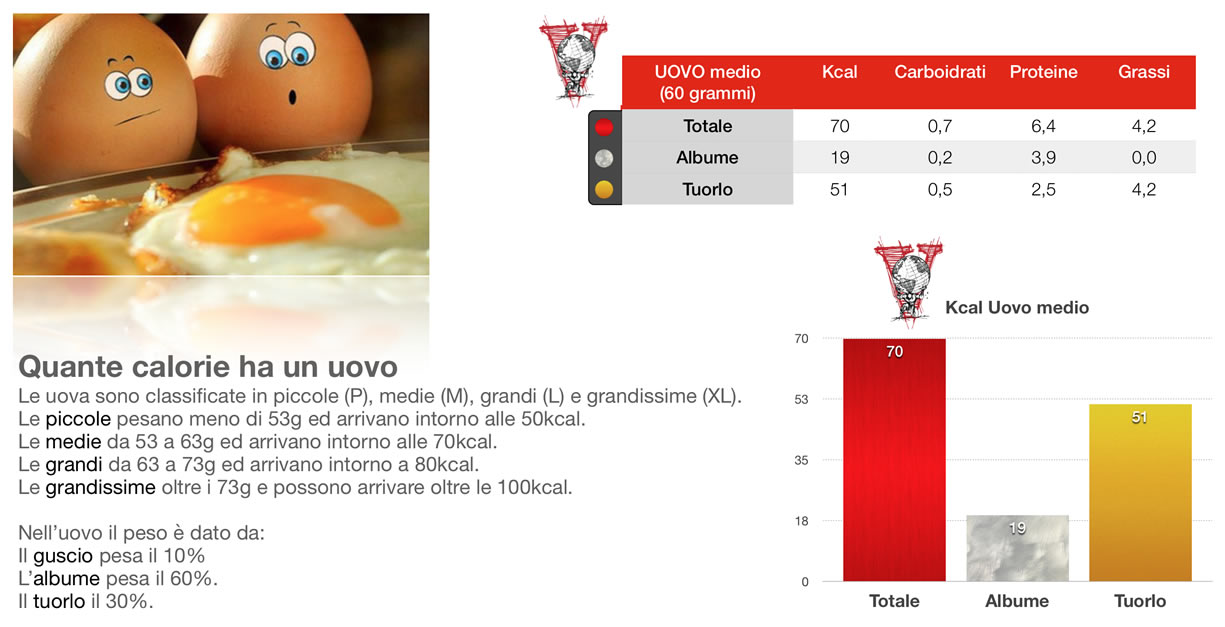 calorie uovo