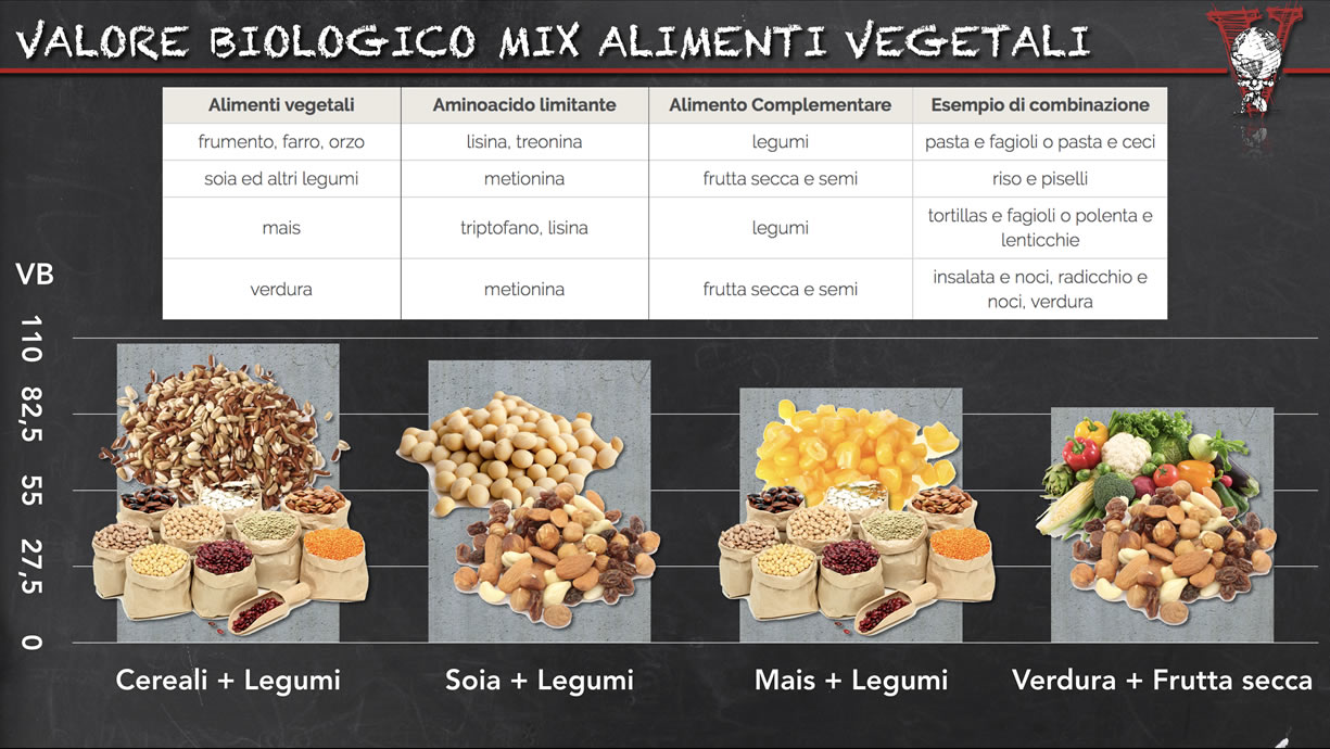 Valore biologico proteine vegetali