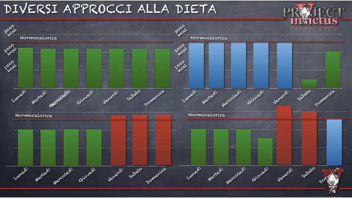 diversi approcci alla dieta