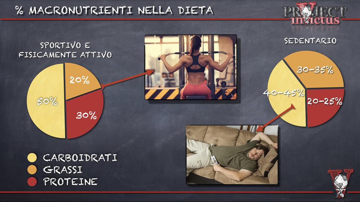 macronutrienti tra sportivi e sedentari