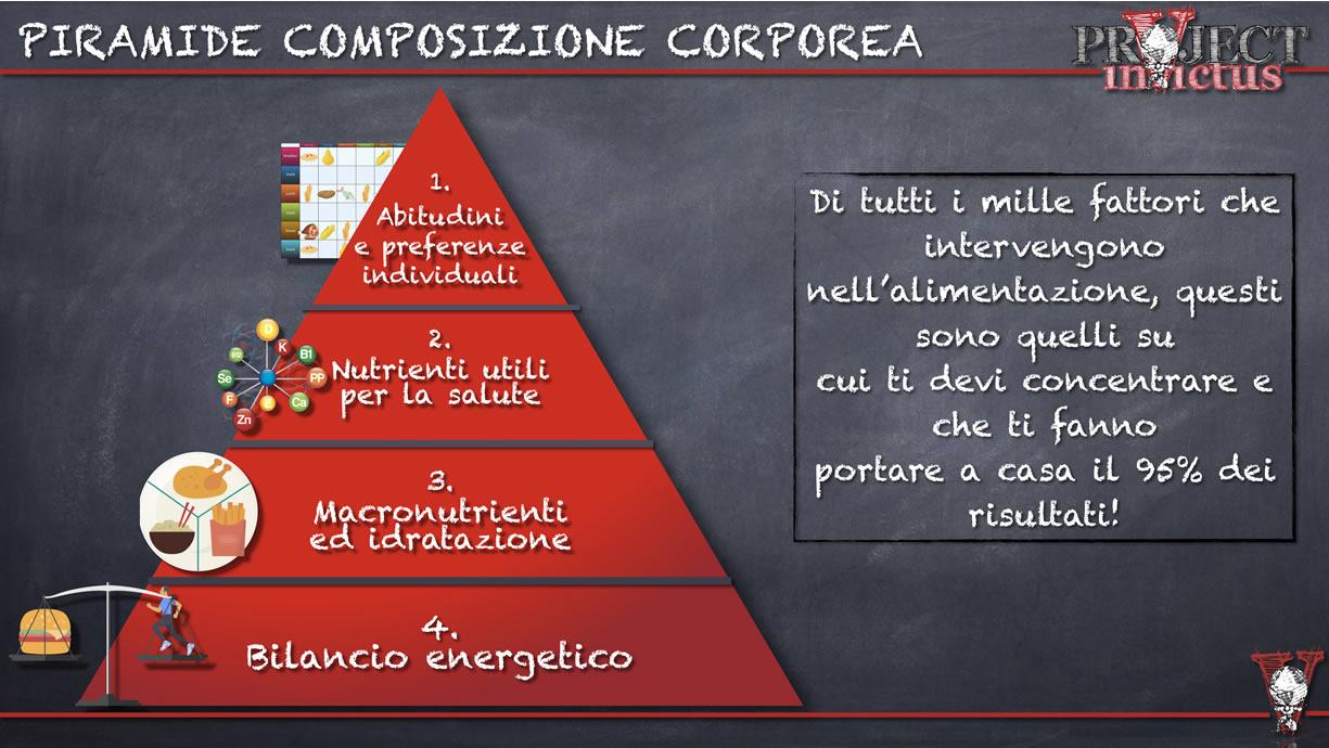 piramide composizione corporea