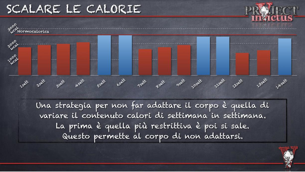 scalare le calorie