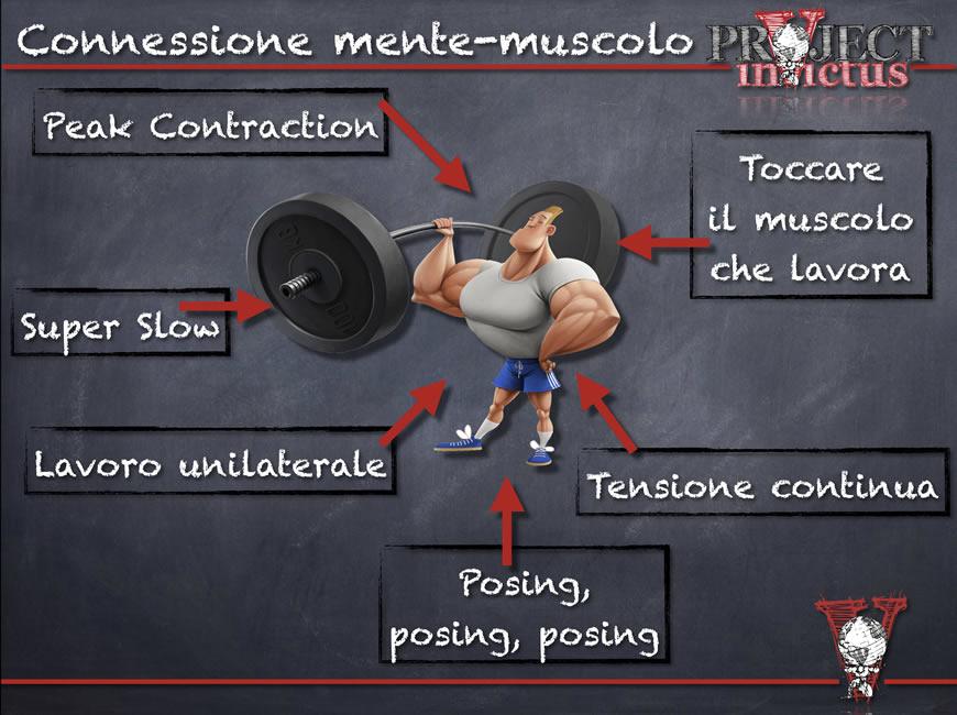 connessione mente muscolo