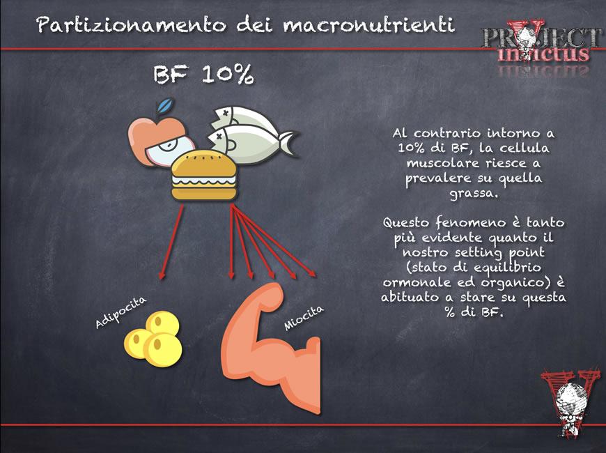 Prerequisiti dieta per aumentare massa muscolare